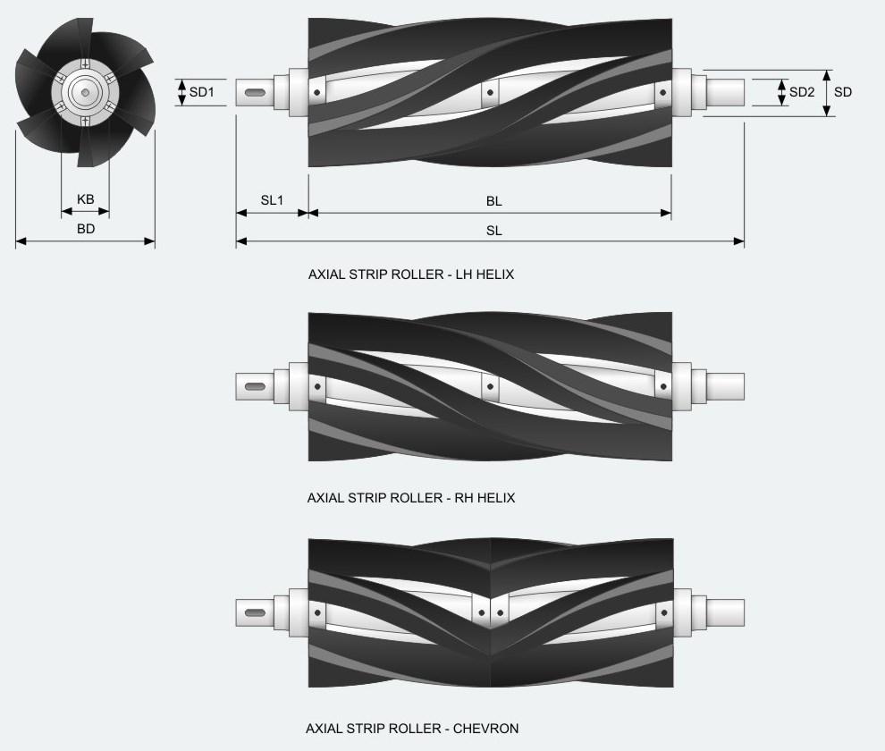KOTI Axial Strip Roller Brushes